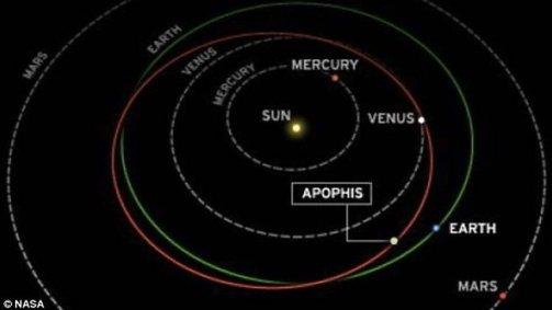 Apophis_orbit