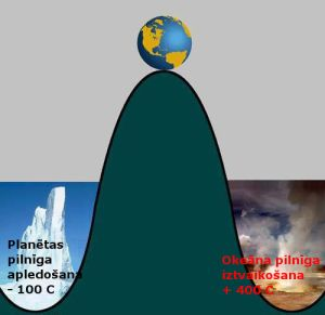 climate-unstable