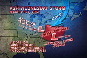 Shēma Nr. 2.1962.gada vētras veidošanās.